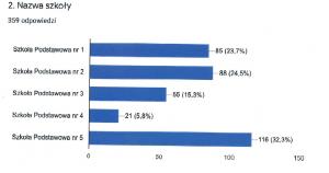 Obraz przedstawia wykres wyników ankiety